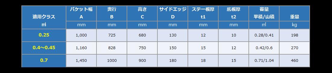 田面バケット寸法表